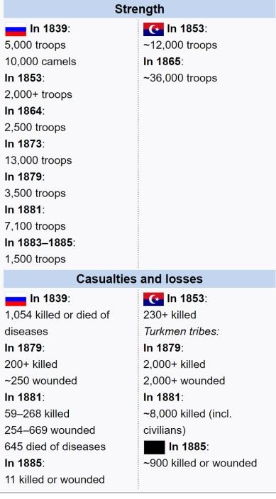 Russian Conquest Casualtie